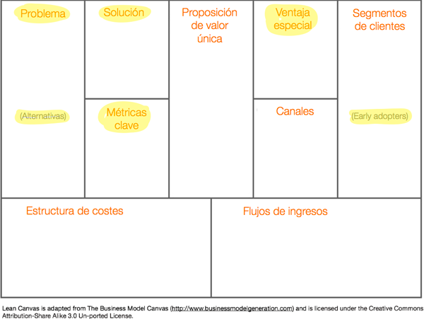 lean blogging canvas
